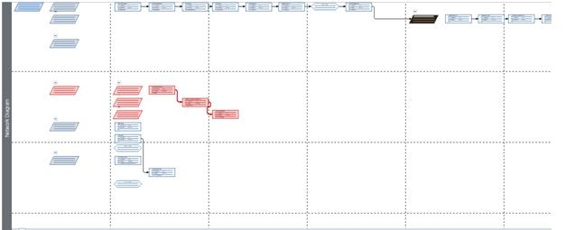 Task 3 Review Finalize Gantt Chart And Network Diagram Greencomp
