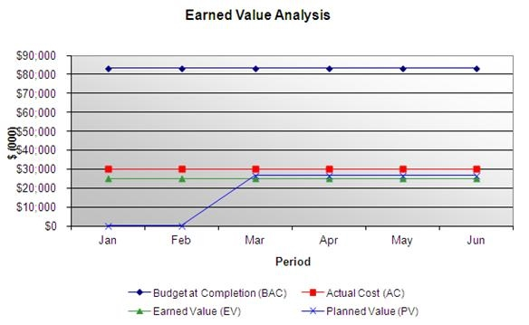 Task 3: Earned Value Management - Greencomp
