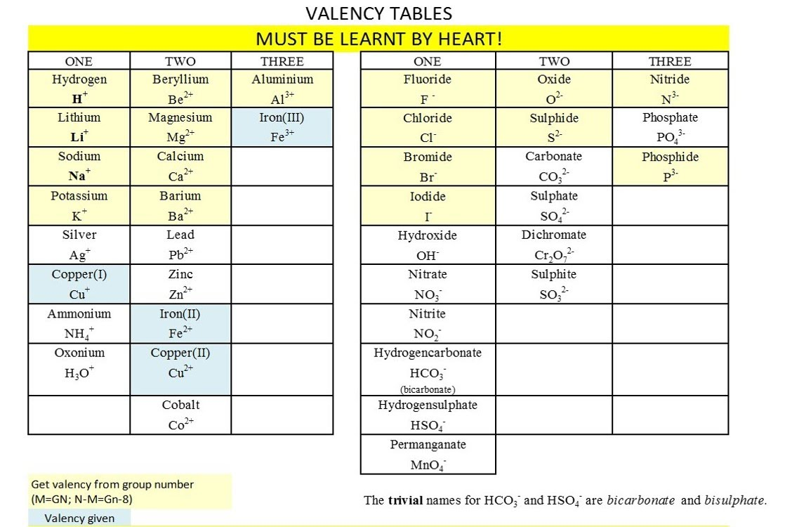 Valency table grobscience valency table gamestrikefo Image collections