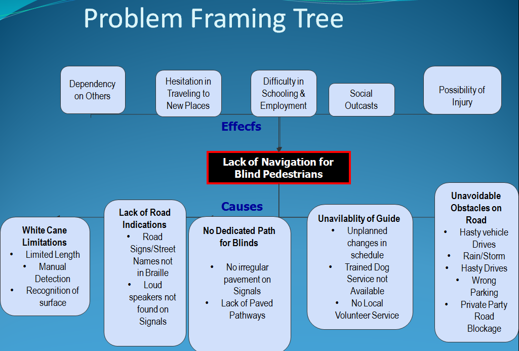 Problem Framing Tree - Sensor Based Navigation Aid for Visually Impaired