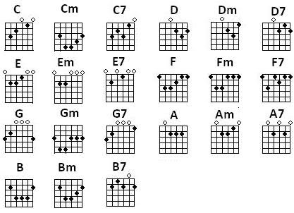 Basic Chords Diagrams - Guitar Workshop Wales