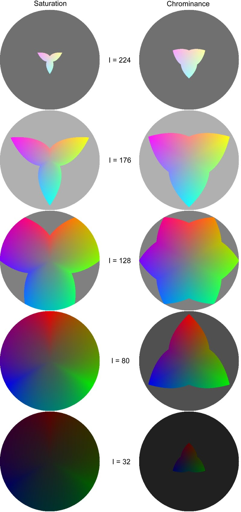 Color wheels of HCI and HSI at I = 32,80,128,176,224