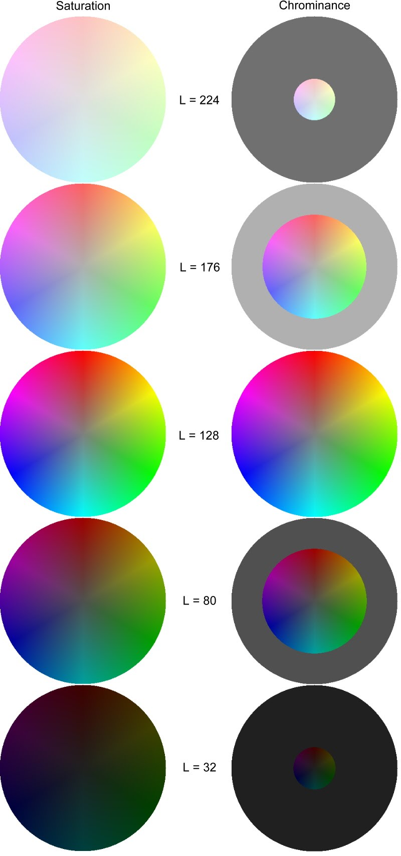 Color Wheels Of HSL And HCL At L 3280128176224