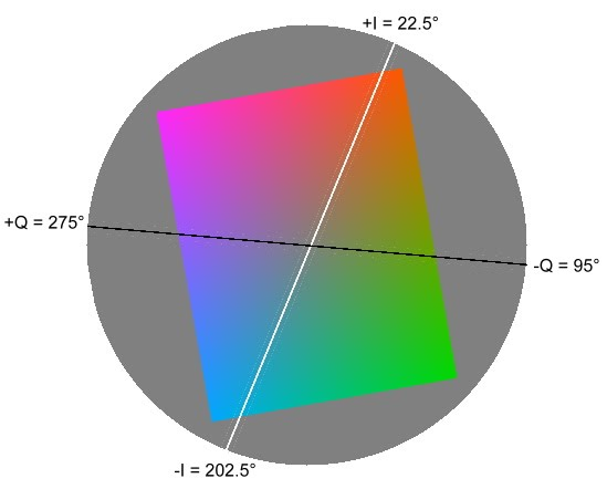 YIQ color wheel at Y = 128 (approximate)