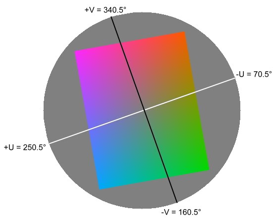 YUV color wheel at Y = 128