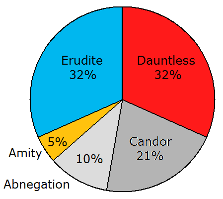Pie Graph showing my faction alignments (in summary, Divergent)
