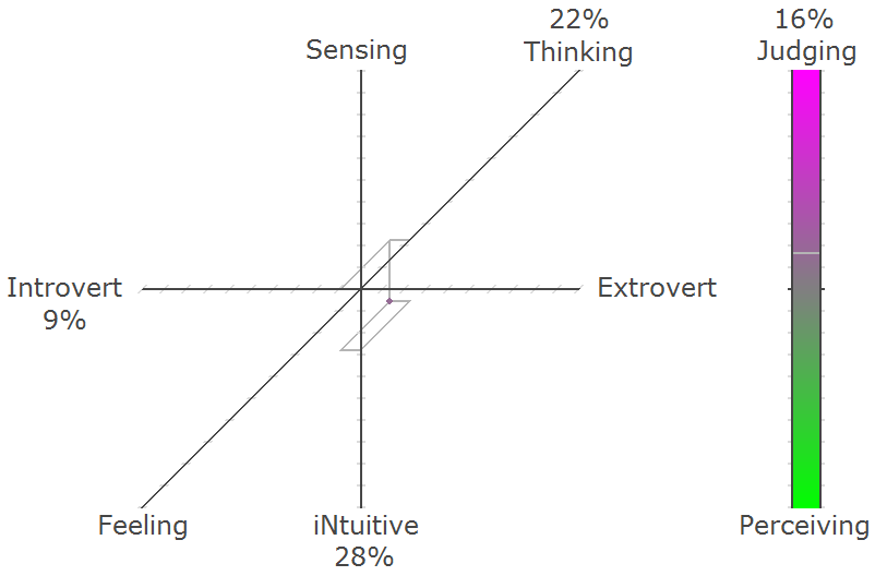 4D graph of my Jung personality test (INTJ)