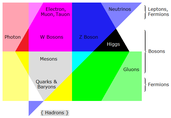 A graph which groups elementary particles (mainly symbolized by color)