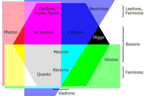 Graph of quantum particles classified with 4 overlapping, colored shapes and text labels