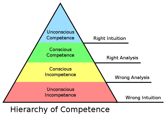 Graphic image (triangle) of the 4 stages of compentence