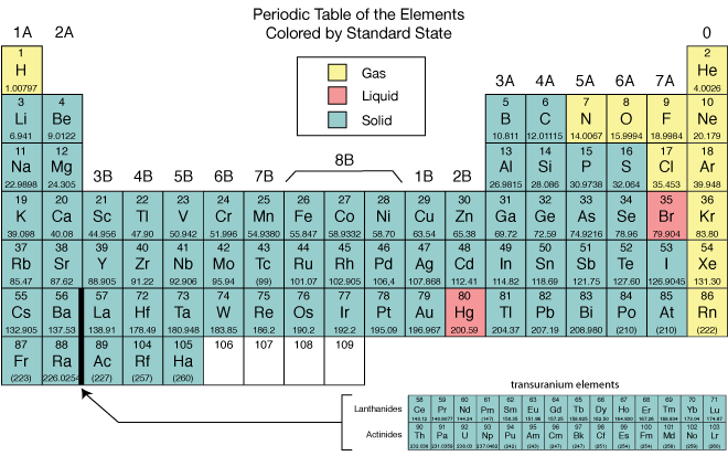 Periodic tables ms habdas science classes use these and any other tables you want to assist you realize there are many different ways to display the same information again it is more important to urtaz Image collections