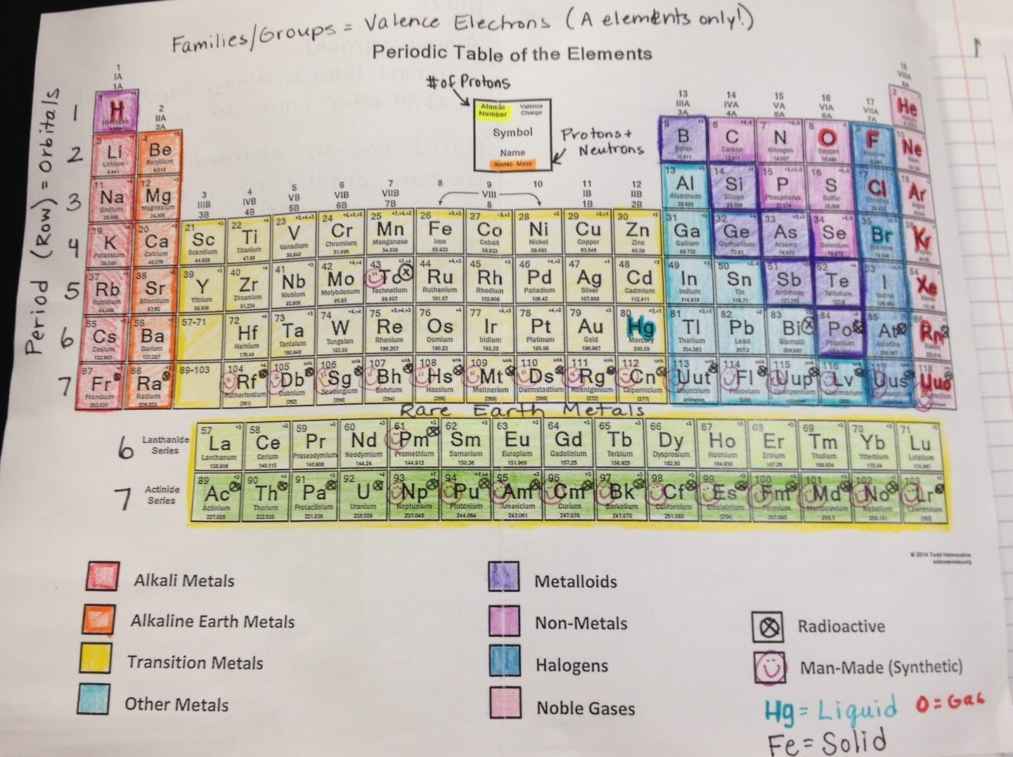 03 the periodic table hallman chemistry unit here is a copy of the notes we have taken in class from 129 22 gamestrikefo Images
