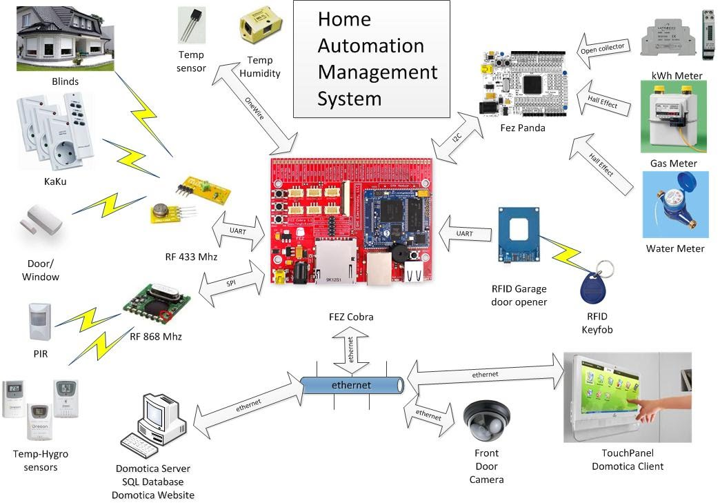 HAMS - Home Automation and Management System