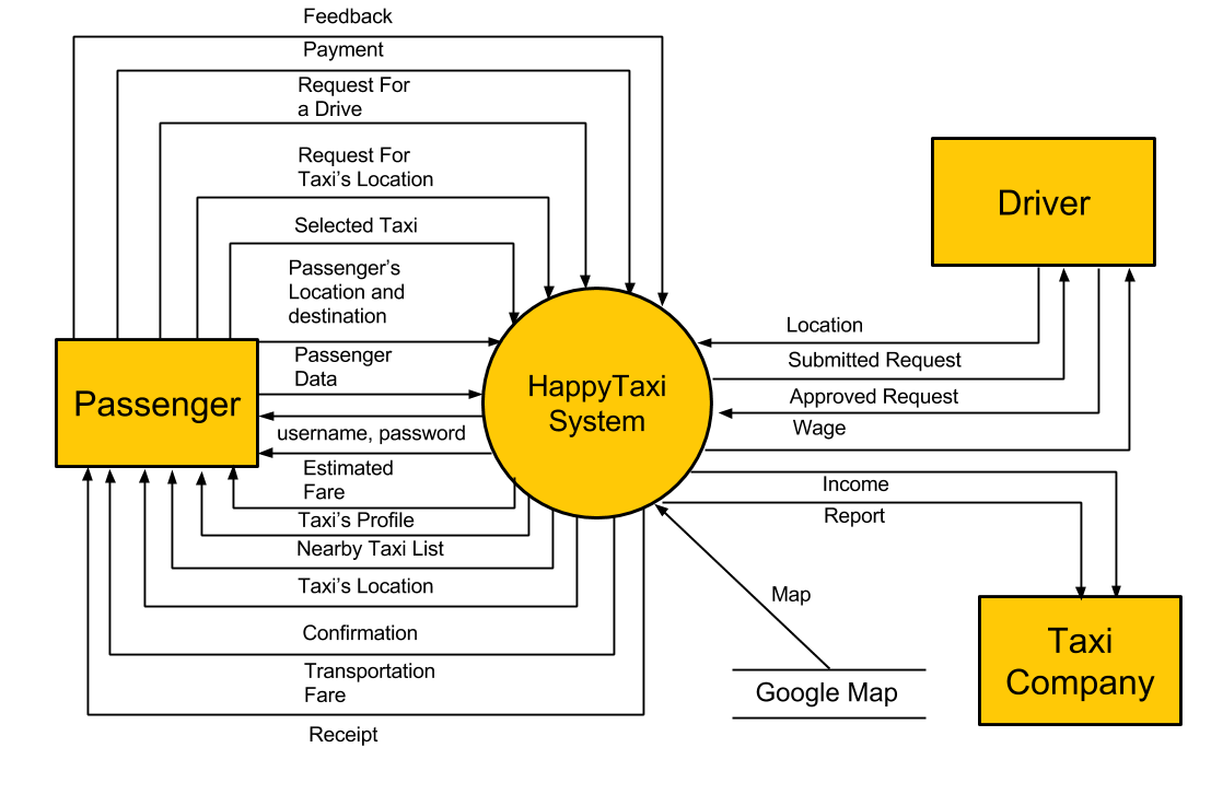 Data flow diagram level 0 happytaxi data flow diagram level 0 ccuart Gallery