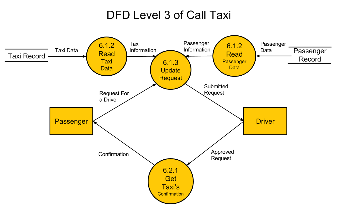 Data flow diagram level 3 happytaxi for Draw dfd online
