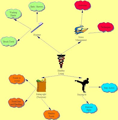 Concept Map - Healthy Living