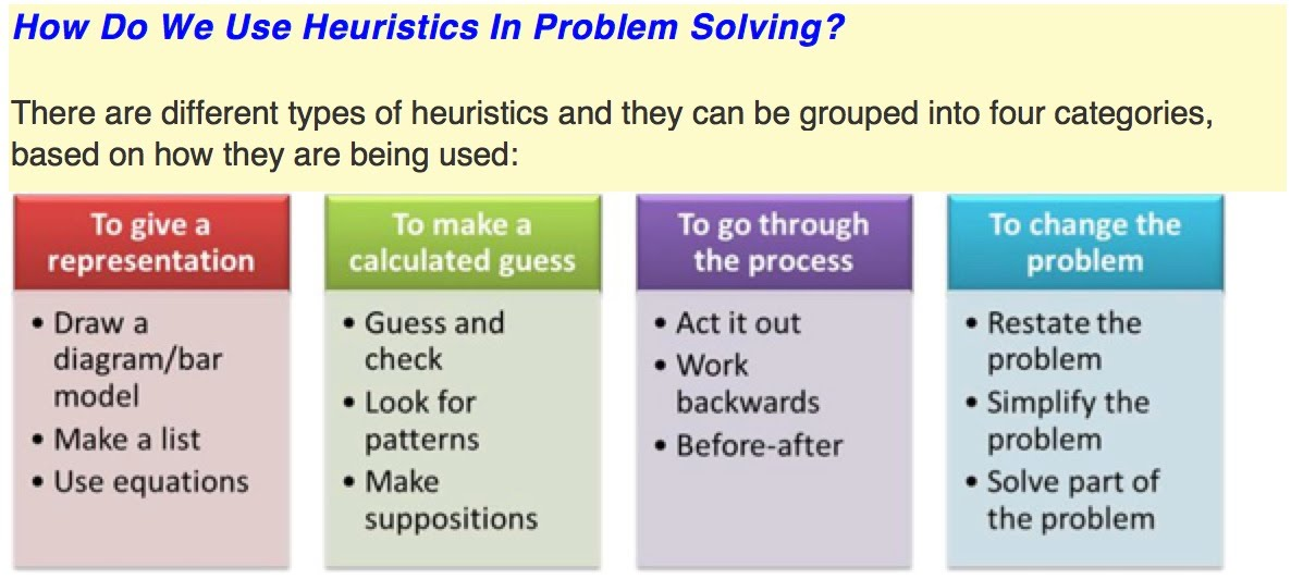 Different problem solving methods