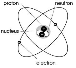 James chadwick history of an atom how chadwicks discovery led to a change in the atom model ccuart