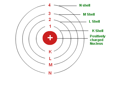 how to draw conpound bohr models
