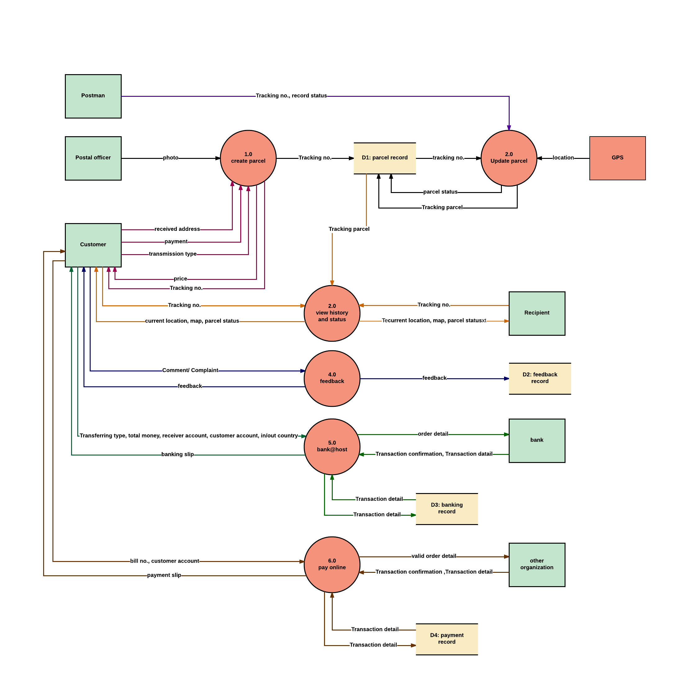level 1 dfd - Software Engineering Data Flow Diagram