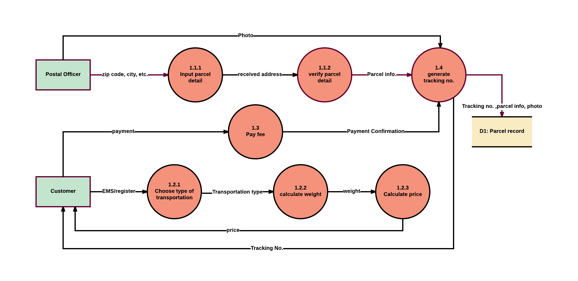 level 3 dfd - Software Engineering Data Flow Diagram
