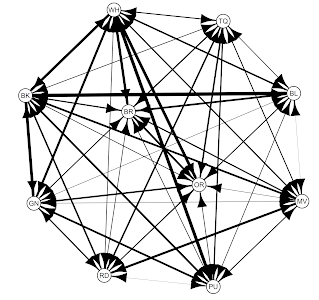 Attribute-ordered networks