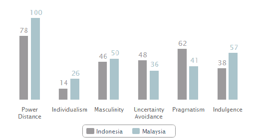Indonesia vs Malaysia  Hofstedes Model