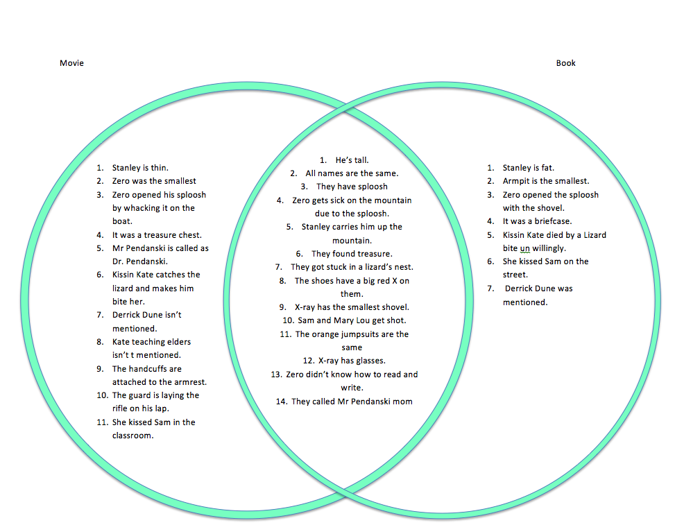 Venn diagram for the book holes online schematic diagram read write venn diagram gecce tackletarts co rh gecce tackletarts co book to movie venn diagram venn diagram with lines ccuart Choice Image