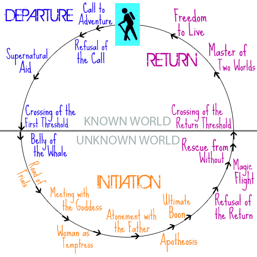 Image shows circular path of the Journey of the Hero with three major stage (Departure, Initiation, Return) in different colors