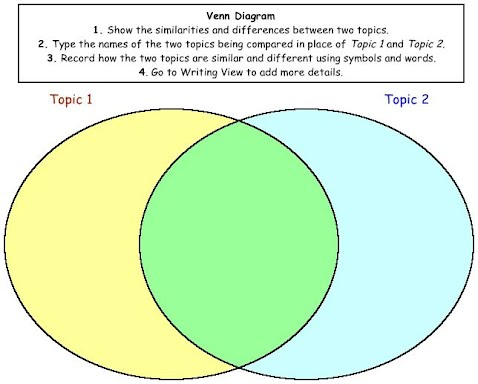 Comprehension help homeschool literacy after reading about two items concepts ideas have your child put the information into a venn diagram they could be comparing two countries ccuart Image collections