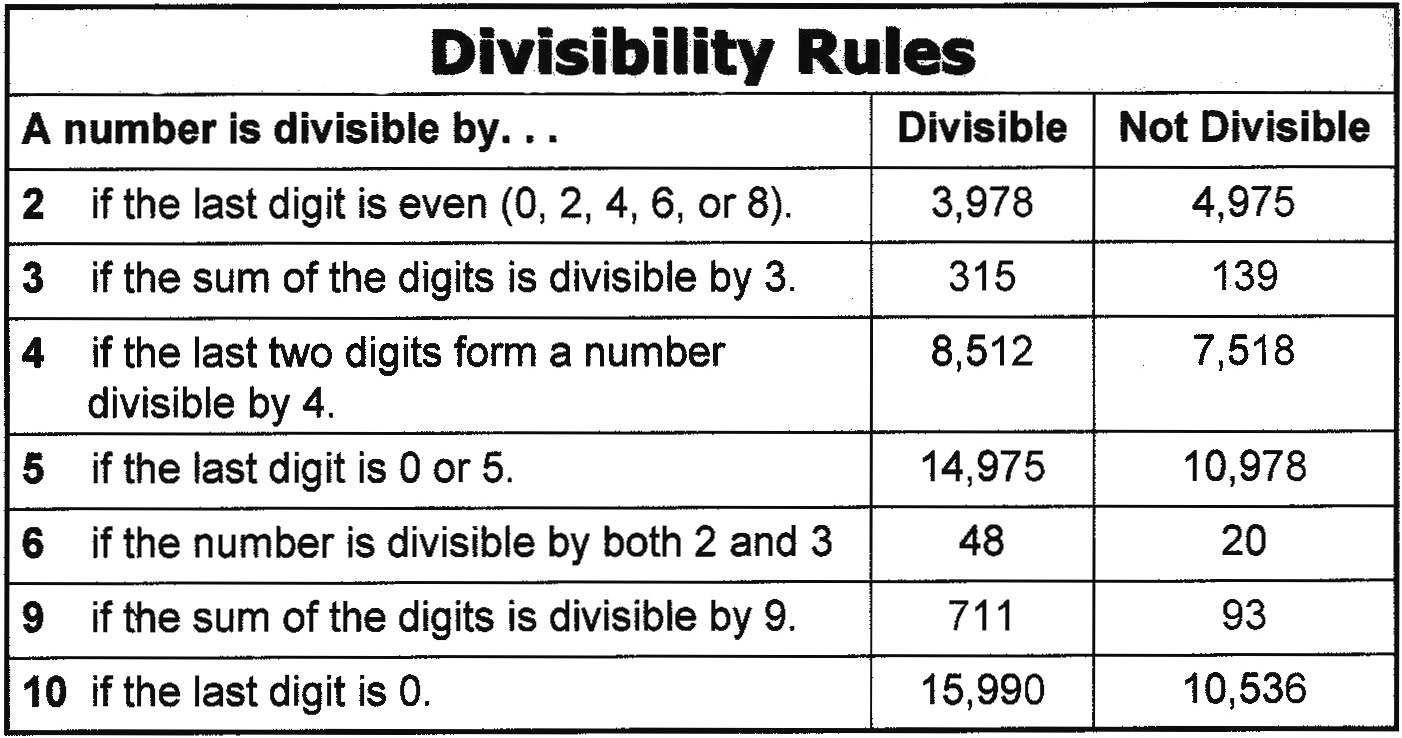 Math Worksheet Site Divisibility Rules – The Maths Worksheet Site
