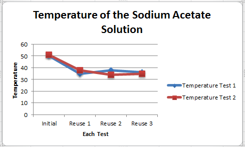 how to make hot ice without sodium acetate