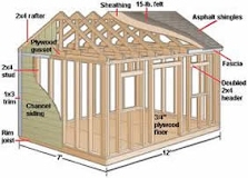 10 10 Diy Storage Shed Plans Blueprints For Constructing A Board And Batten Shed