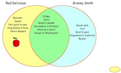 Did i make a venn diagram of two different varieties of apples