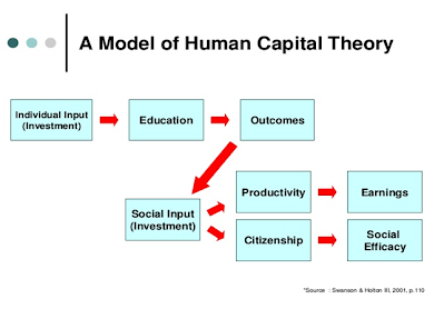 Human-capital investments and productivity three categories of investment spending