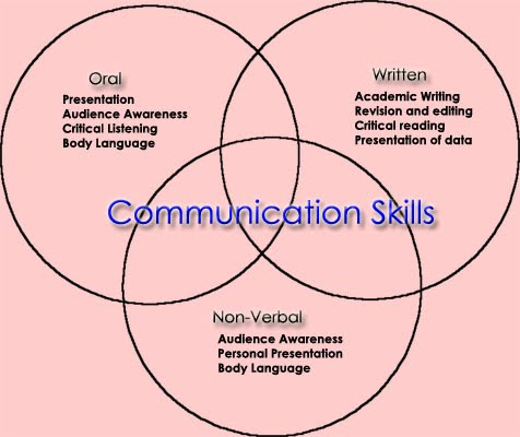 appropriate communication methods for different circumstances