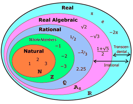 math algebra and real numbers Math - learn real numbers, integers, fractions, natural numbers, whole numbers, rational and irrational numbers -ipracticemath  a real number is a number that can .