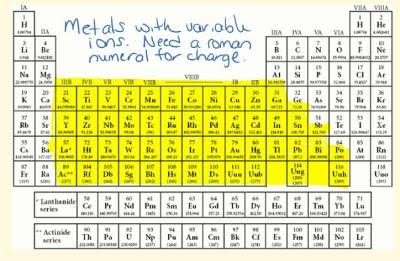 D block metals groups 3 12 periodic table project interesting trivia about the group the chemistry of the d block elements is governed by the fact that most exhibit several oxidation numbers urtaz Images