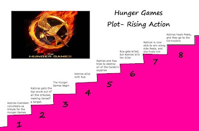 1 page book report on the hunger games Npr coverage of the hunger games by suzanne collins  visit npr npr  presents studio 1 events generation listen book  paperback, 374 pages,  scholastic press, $899, published july 3 2010 |  book summary.