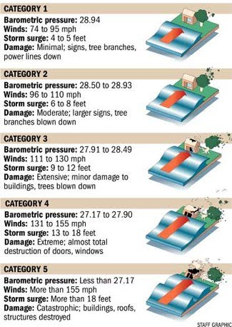 Below Is A Chart Displaying The Saffir Simpson Scale This Describes Factors That Determine Whether Hurricane Rated Category 1 2 3 4 Or 5
