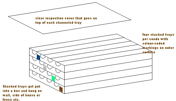 figure 1 schematic view of stacked pine wood trays with channels and clear plastic inspection covers at each level