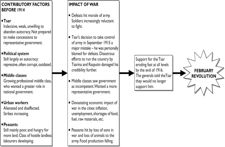 the impact of the first world war essay Free essay: cause and effect on world war 1 world war one the war itself left an everlasting impact this question has formed part of the historiography of the causes of the first world war.