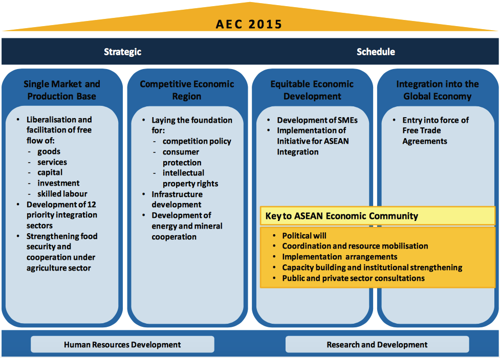 The four pillars of aec vietnam international business they have engaged since 2007 towards the integration of asean into an asean economic community based on 4 economic pillars malvernweather Image collections