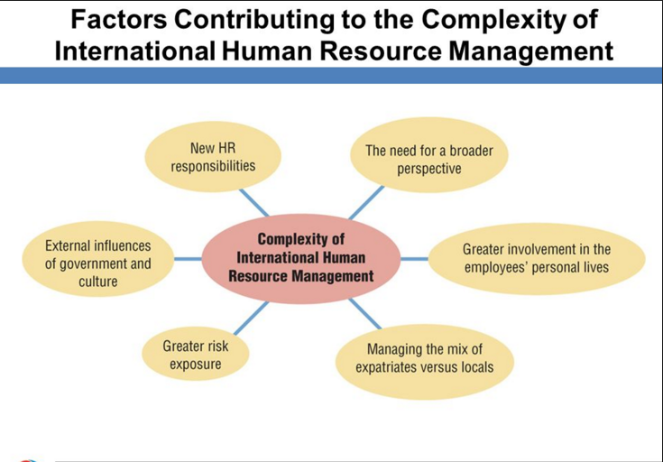 domestic vs international hrm Ihrm vs domestic hrm hrm stands for human resource management  of which there are two primary types: the international hrm or ihrm, and the domestic hrm or plainly hrm so how do these two.