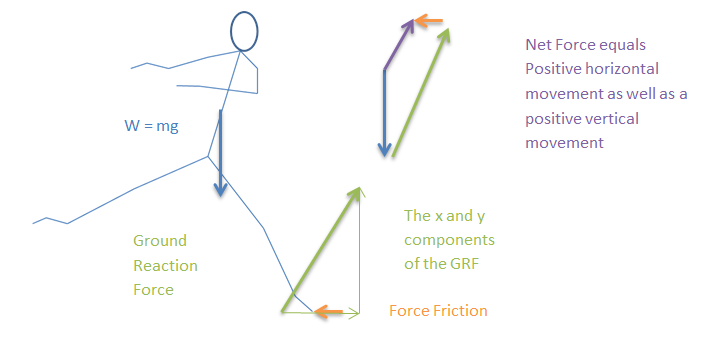 Science of grand jet biomechanics of the grand jet figure 4 free body diagram indicating the net force produced by the action of the tombe preparatory movement ccuart Image collections