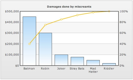 Assignment 4 ie673 below is an example of a cascading pareto chart which shows that batman in this case is the once causing the most damage getting rid of batman and robin ccuart Images