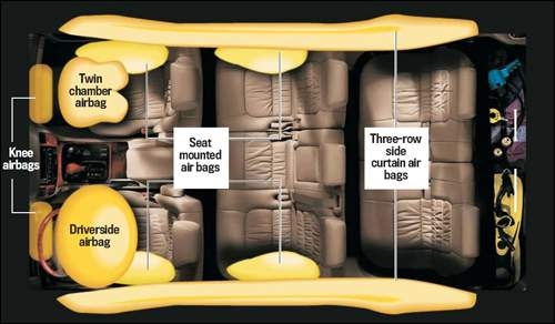 Where Airbags Are Placed In Vehicles