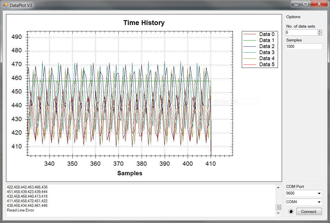 Multi channle data plot streaming graphing thing