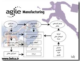 Agile Manufacturing تولید چابک بتسا