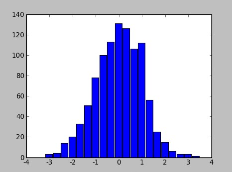 shapes of distribution Shape parameters many probability distributions are not a single distribution, but are in fact a family of distributions this is due to the distribution having one or more shape parameters shape parameters allow a distribution to take on a variety of shapes, depending on the value of the shape.